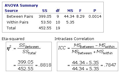 Correlation for Unordered Pairs